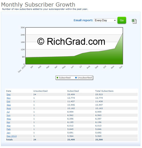 Proof that Shun Jian Quadrupled his email list in 2011 and added more than 10000 new subscribers in one month (Dec 2011)